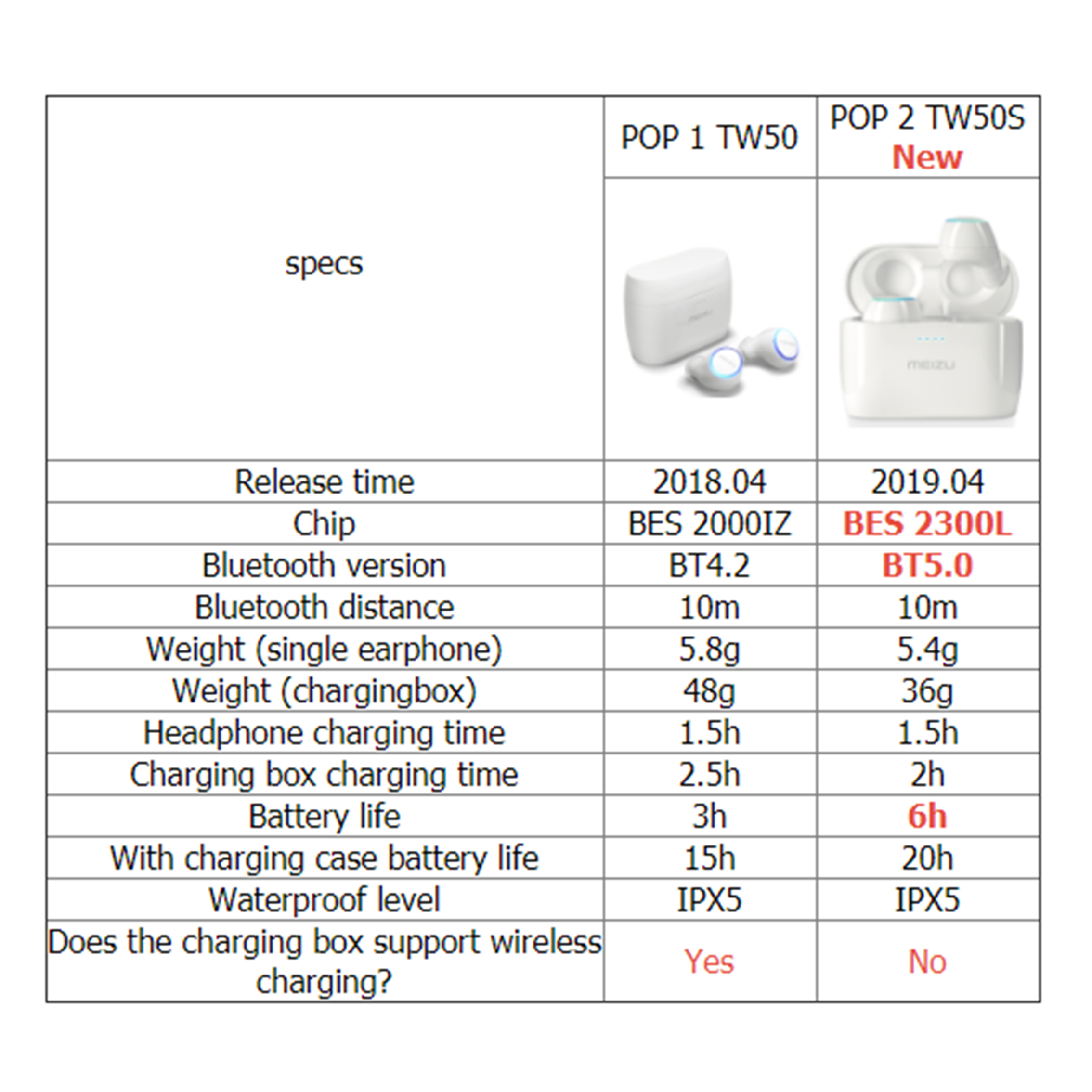 Meizu POP POP 2 POP2 TW50 TW50S double écouteurs sans fil Bluetooth écouteurs sport dans l'oreille écouteurs étanche sans fil charge - 2