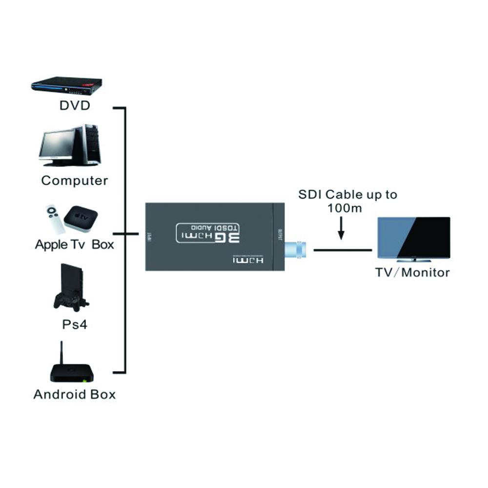 hdmi to sdi converter hdmi2sdi connection