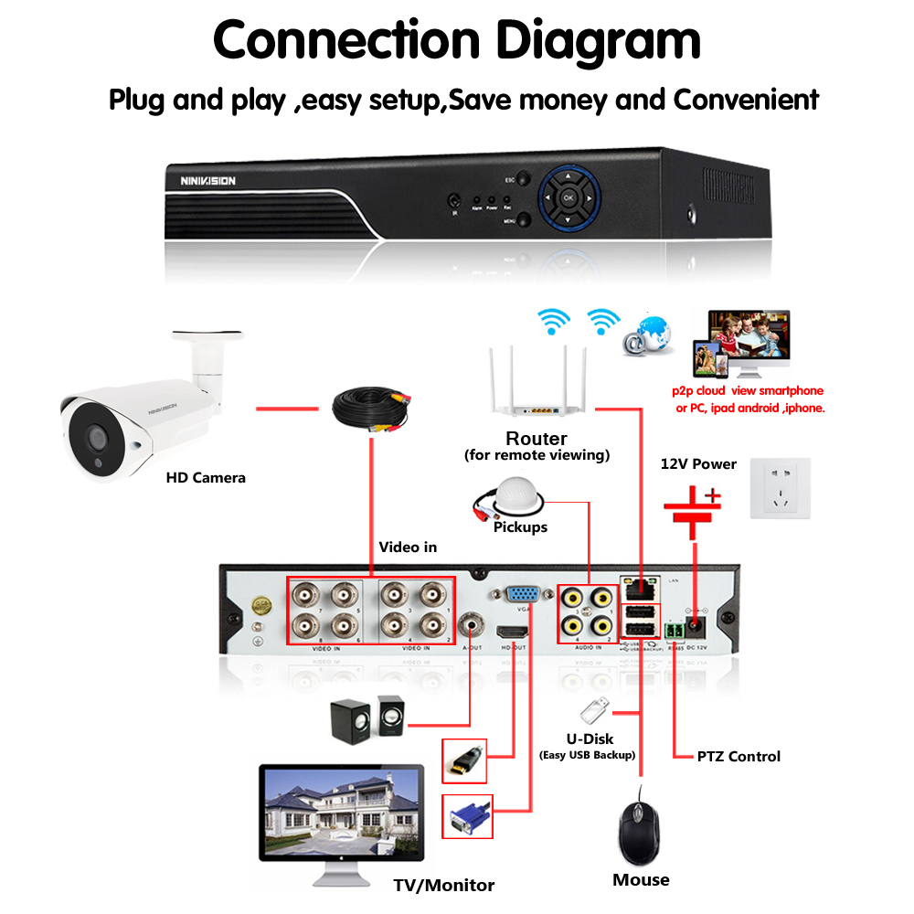Home 4MP CCTV Surveillance System 8CH AHD DVR HD 4 0MP Day Night Waterproof Camera kit CCTV Security Video CCTV Camera System in Surveillance System from Security Protection
