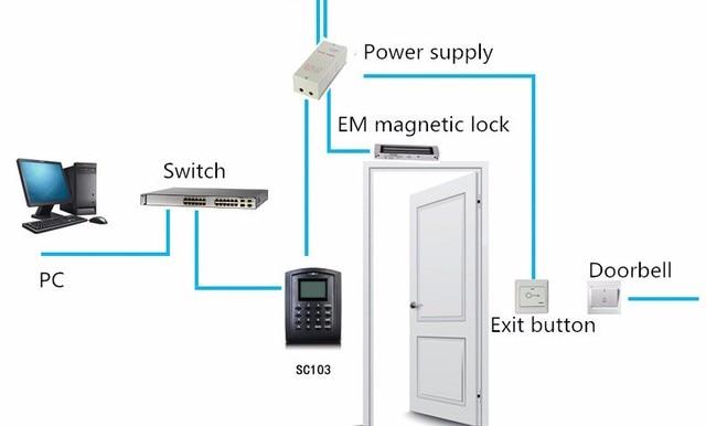 Dispositivo Biométrico de controle de acesso cartão de 125