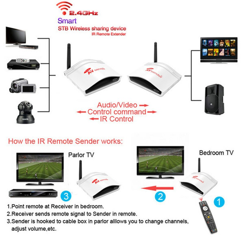 PAT-226-Smart-2-4GHz-Wireless-AV-Transmitter-and-Receiver-for-DVD-DVR-CCD-Camera-IPTV (2)