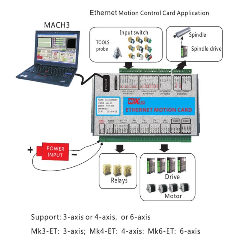 SHINA CNC 3/4/6 axis Lan interface Mach3 Servo Breakout Board Ethernet  Motion Card