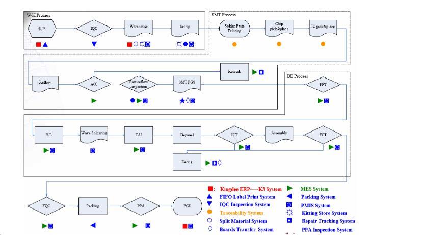 one stop pcba сервис SMT DIP прототипы pcba сборка материнская плата BGA PCBA