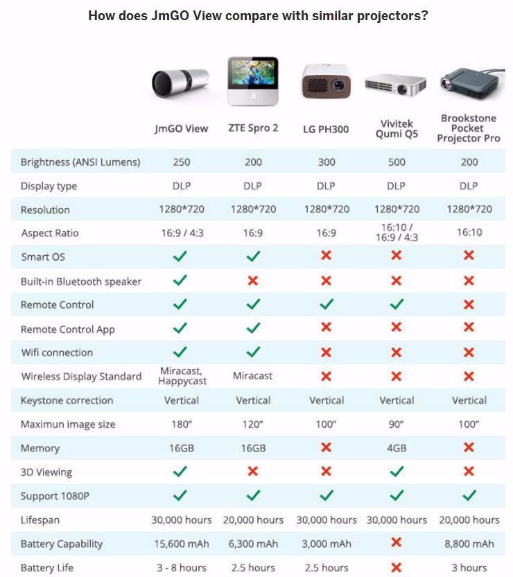 JmGO P2 Portable Projector (8)