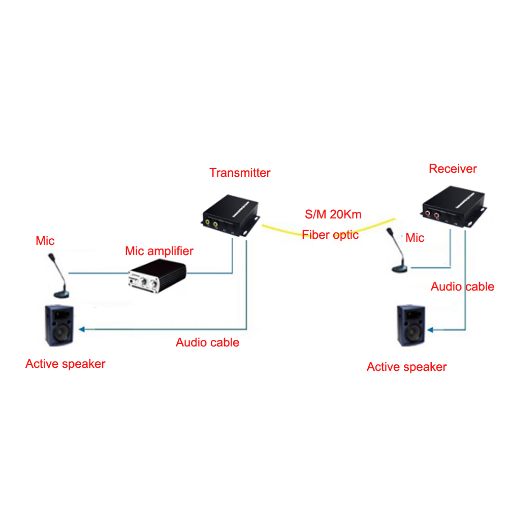 Image 5 - 2 Audio Over FC Fiber optic Extender (one way) Transmitter and Receiver, for Audio intercom broadcast system (Tx/Rx) Kit-in Fiber Optic Equipments from Cellphones & Telecommunications