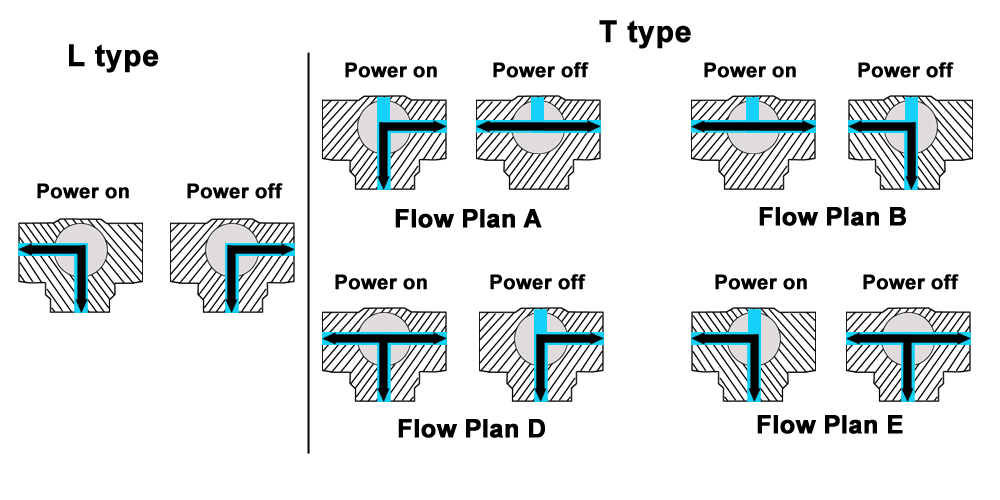 3 way ball valve flow diagram diy enthusiasts wiring diagrams u2022 rh broadwaycomputers us  3-way control valve piping diagram