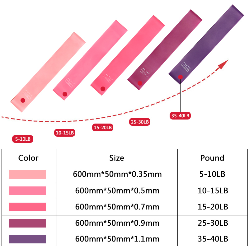 Yoga Crossfit Resistance Bands 5 Level Rubber Training Pull Rope For Sports Pilates Expander Fitness Gum