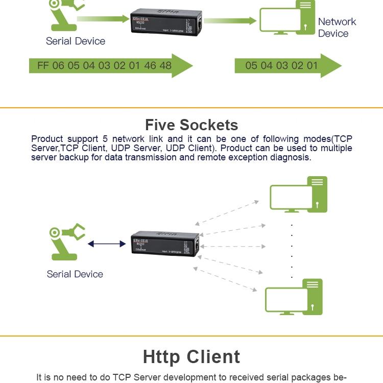 фоно; локальные сети RS232; фоно; сети Ethernet в RS232;
