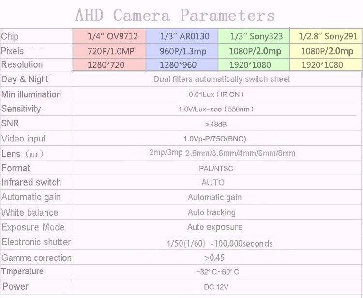 AHD parameters