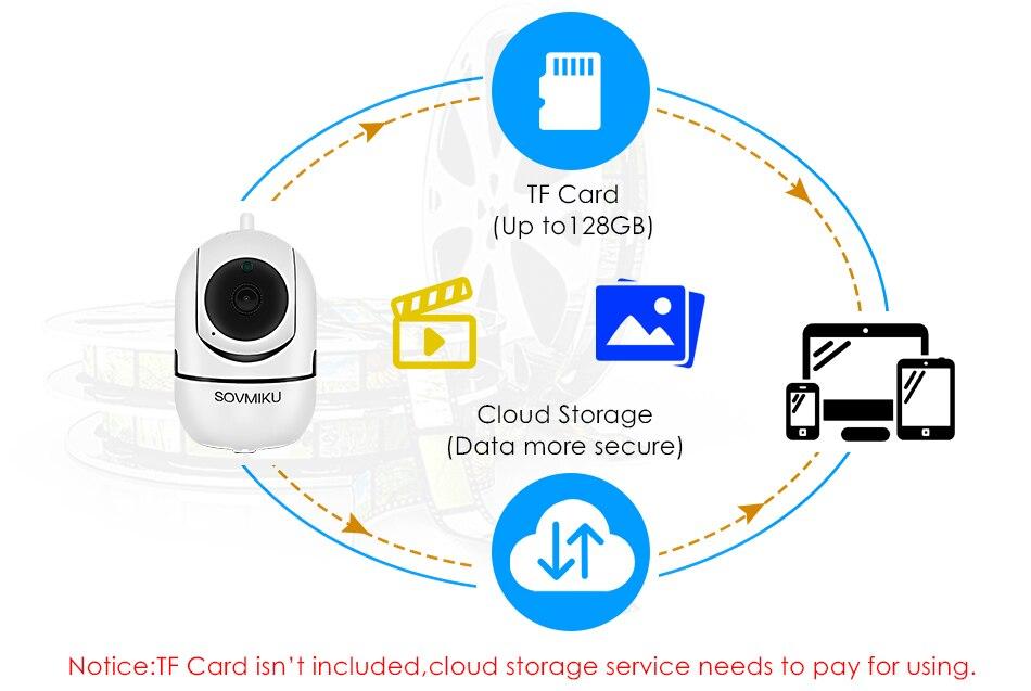 Cloud Camera Wifi