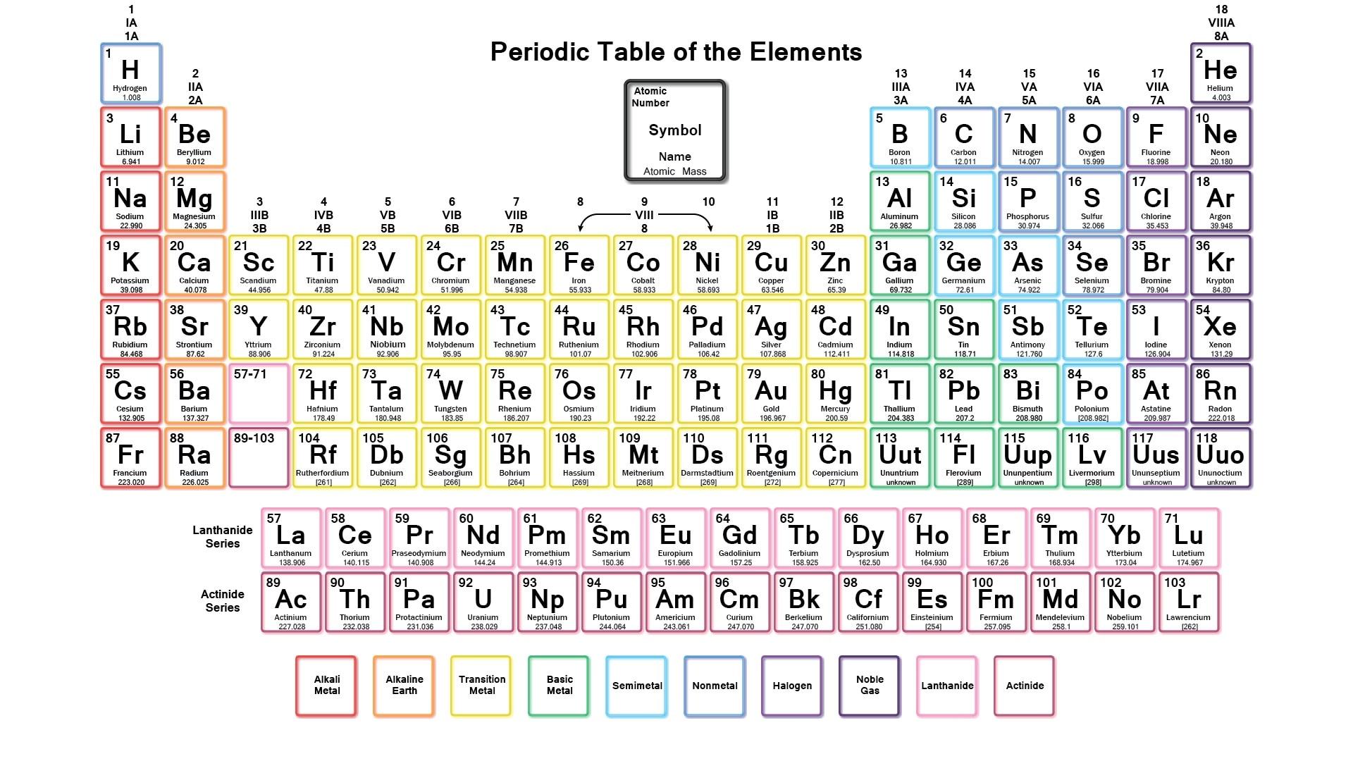 Tableau périodique des éléments tissu affiche 43 x 24