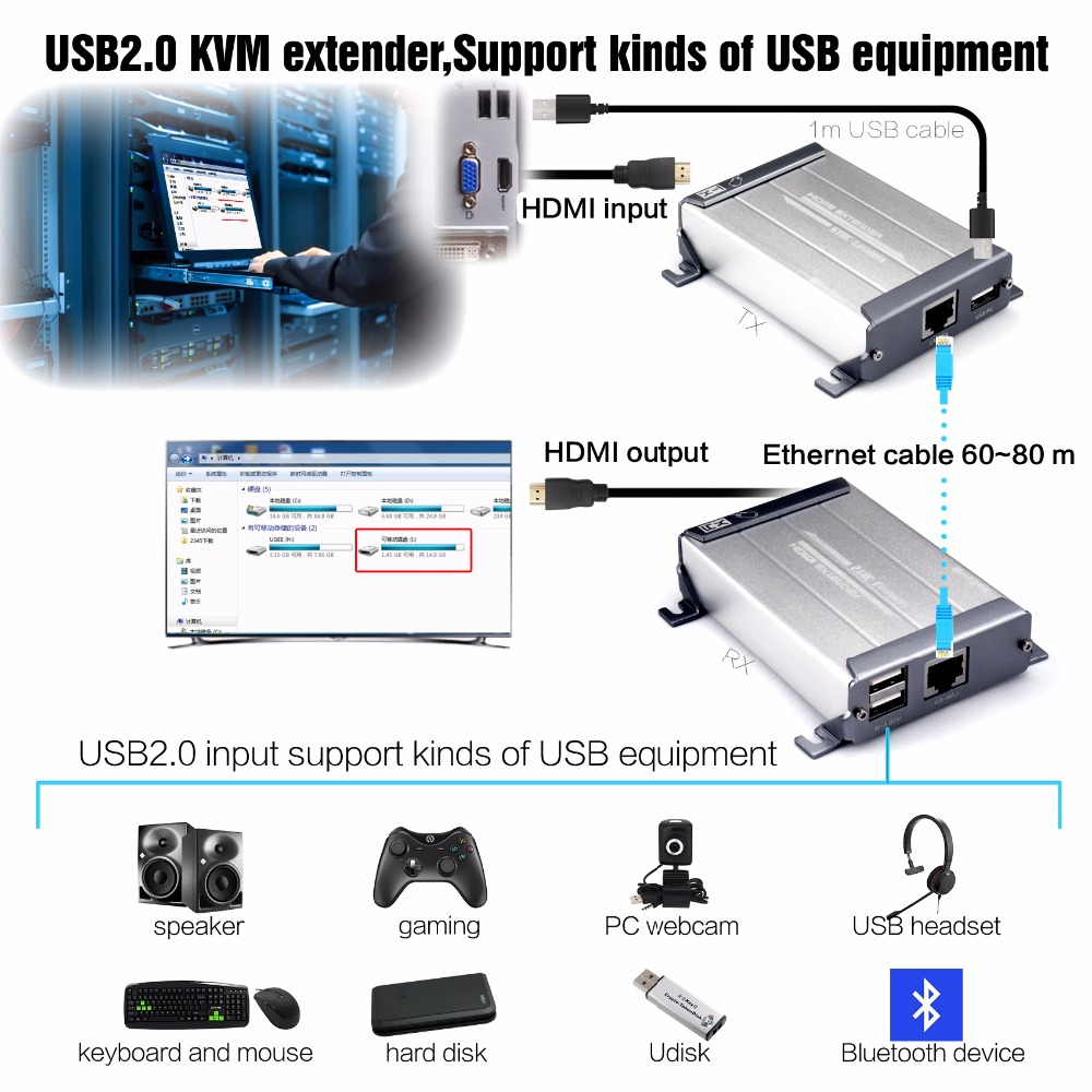 MiraBox HDMI USB Extender 60m KVM Control Support No Latency Lossless POE Function HDMI KVM Extender Over Cat5 Cat6 with USB mirabox usb hdmi kvm extender up to 80m over cat5 cat5e cat6 cat6e lan rj45 single cable lossless non delay with mouse control