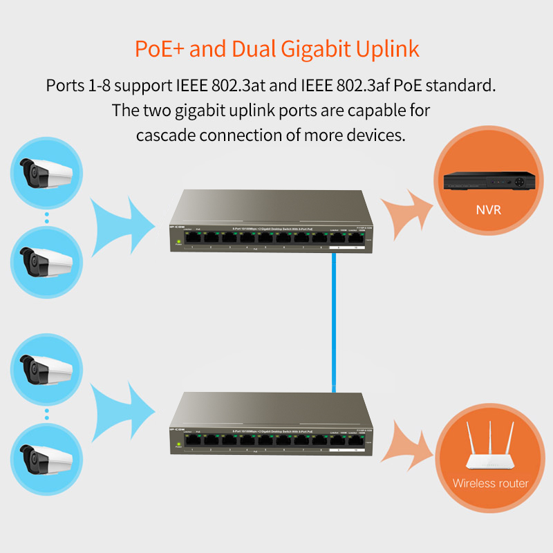 Image 5 - 8 Port 10/100Mbps+2 Gigabit Desktop Switch With 8 Port PoE ethernet switch poe powered switch PoE+ and Dual Gigabit Uplink-in Network Switches from Computer & Office