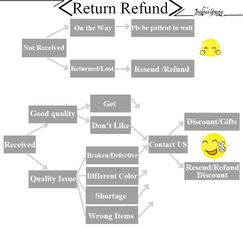 refund all