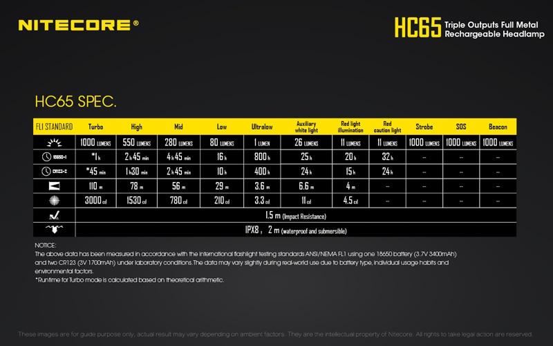 Nitecore HC65 1000 Lumens Rechargeable Headlamp (28)