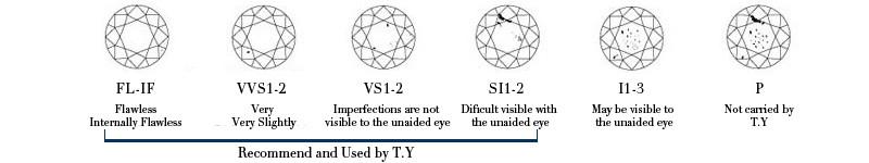 7-clarity grade
