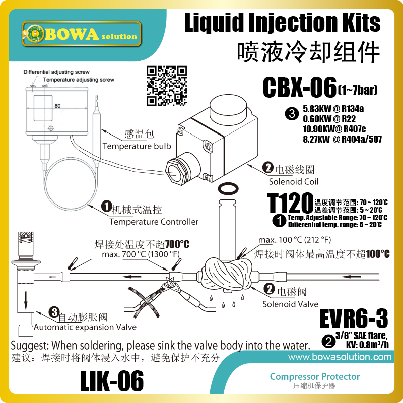 liquid injection Kits are suggested to install when a compressor runs with capacity regulation by hot gas bypass