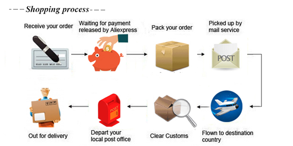 shipping process 2 -950