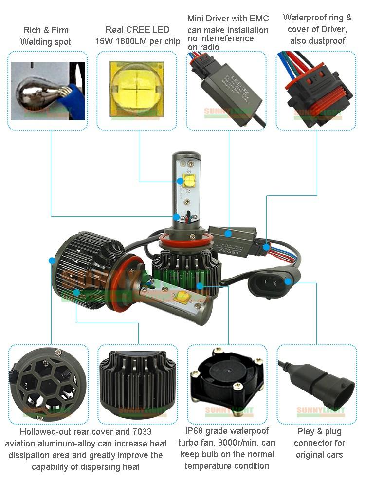 15- h8 h9 h11 led car auto headlight headlamp head light fog light drl