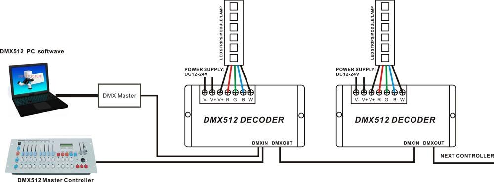 DMX 512 RGBW LED Decoder 4 ալիքներ RGBW հաստատուն - Լուսավորության պարագաներ - Լուսանկար 5
