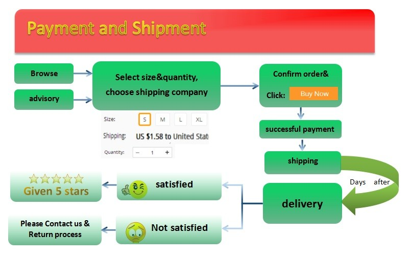 payment and shipment0.0