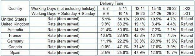 Reel G-Ratio discount Last 14
