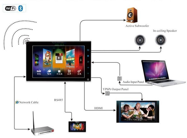 New Room Music Player Home Theater Controller System