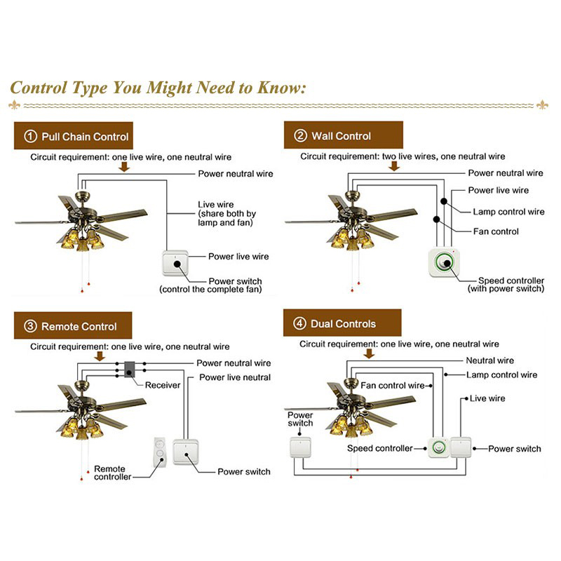 Chinese Nest Shade Ceiling Fan 5215 With Integrated Lights art ...