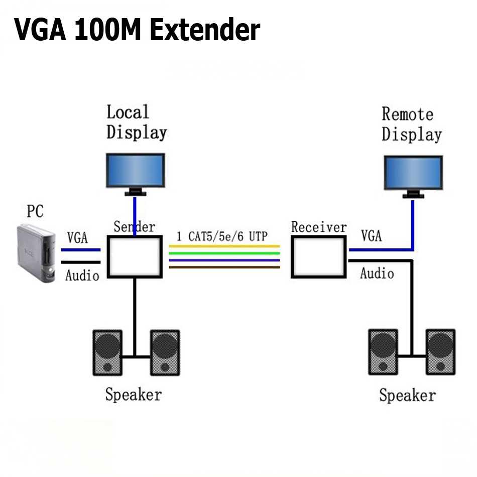 high definition 1920x1440 vga extender over 100m cat5e 6 568b network cable sender receiver adapter [ 950 x 950 Pixel ]