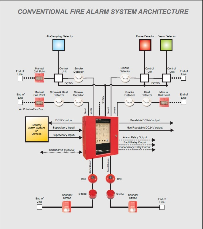 Conventional Fire Alarm Control Panel Wiring Diagram Data Flow And Context Ck1016 In From Security Protection On Aliexpress Com Alibaba Group