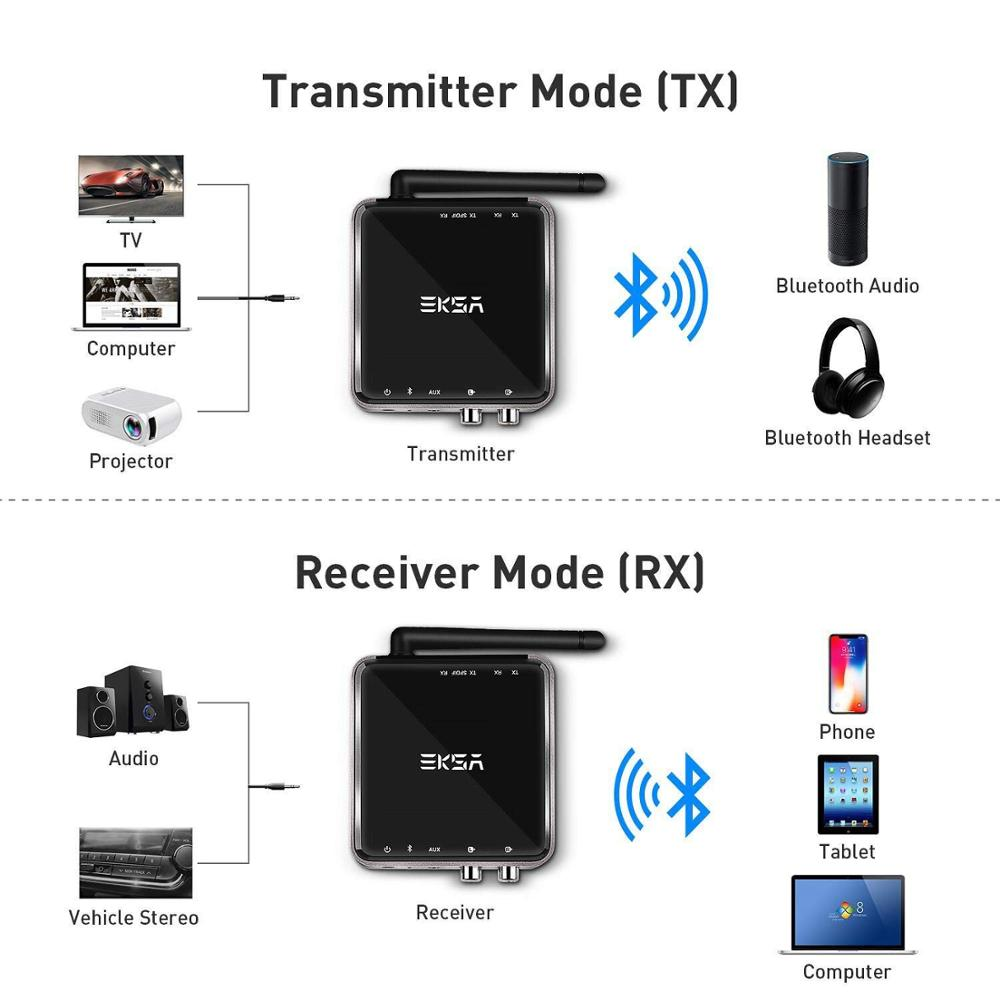 EKSA 2 In 1 Bluetooth 5.0 Transmitter Receiver 164ft Long Range Wireless 3.5mm Audio Adapter for TV Headphones aptX Low Latency-in Wireless Adapter from Consumer Electronics    2