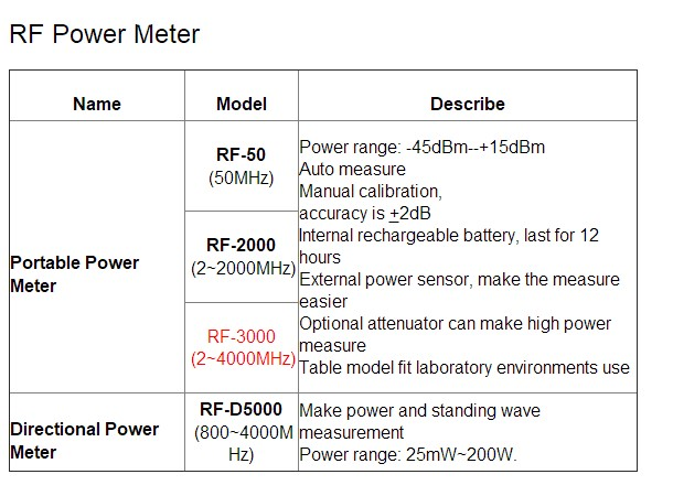 4G-Absorb-Portable-RF-Power-Meter-RF-3000-2-4000-MHz-Digital-communication-Test-Equipment (2)
