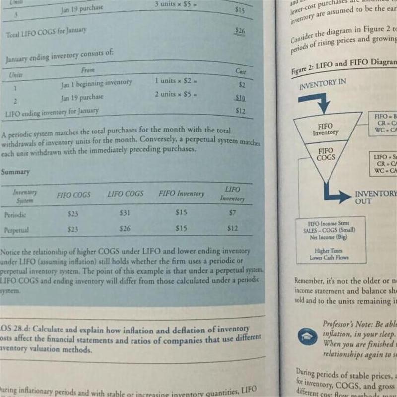 Original 2017 CFA Level 1 Schweser Study Notes 5 books +