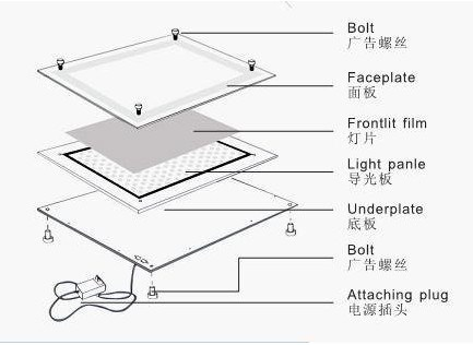 Новинка года светодиодный Панель настенный акрил ультра-тонкий светодиодный витрина, лайтбокс 3 шт./лот