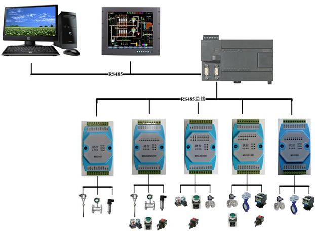 comunicação Modbus RTU RS485 aquisição isolamento