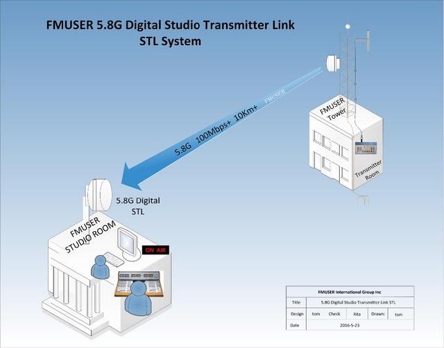 FMUSER 5.8G Digital HD Video STL DSTL 10 8 HDMI TV link Point to ...