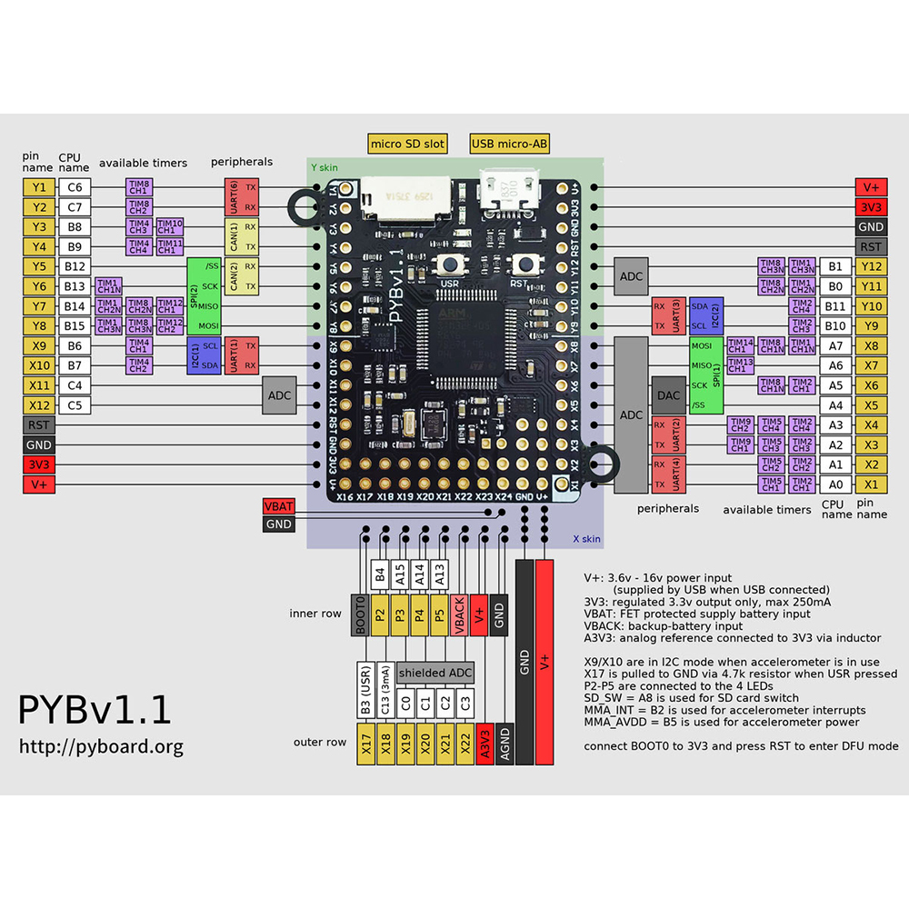 Image 2 - Pyboard v1.1 development board support MicroPython STM32F405-in Replacement Parts & Accessories from Consumer Electronics
