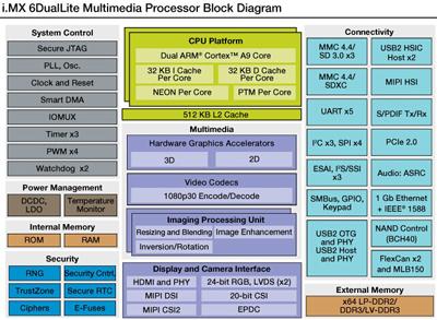 US $352 0 |FreeScale I MX6 Development Board V2 5 Quad ARM Cortex A9 I MX6Q  Core Board DIMM200 1GB DDR3 4GB EMMC FLASH + 7 inch LCD-in LCD Modules