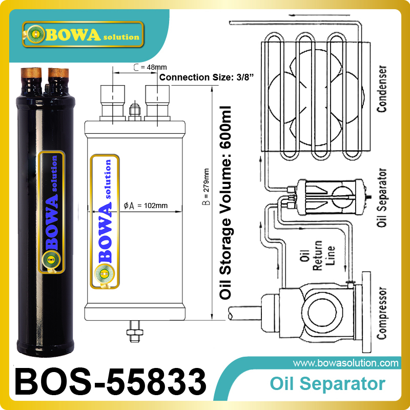 Oil Separator separate oil from refrigerant an return back compressor to Lubricate of the mobile parts of the compressor