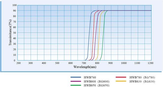 Закаленный инфракрасный фильтр HWB850 проходит через инфракрасный высокий коэффициент пропускания 24*2 мм до и после отключения