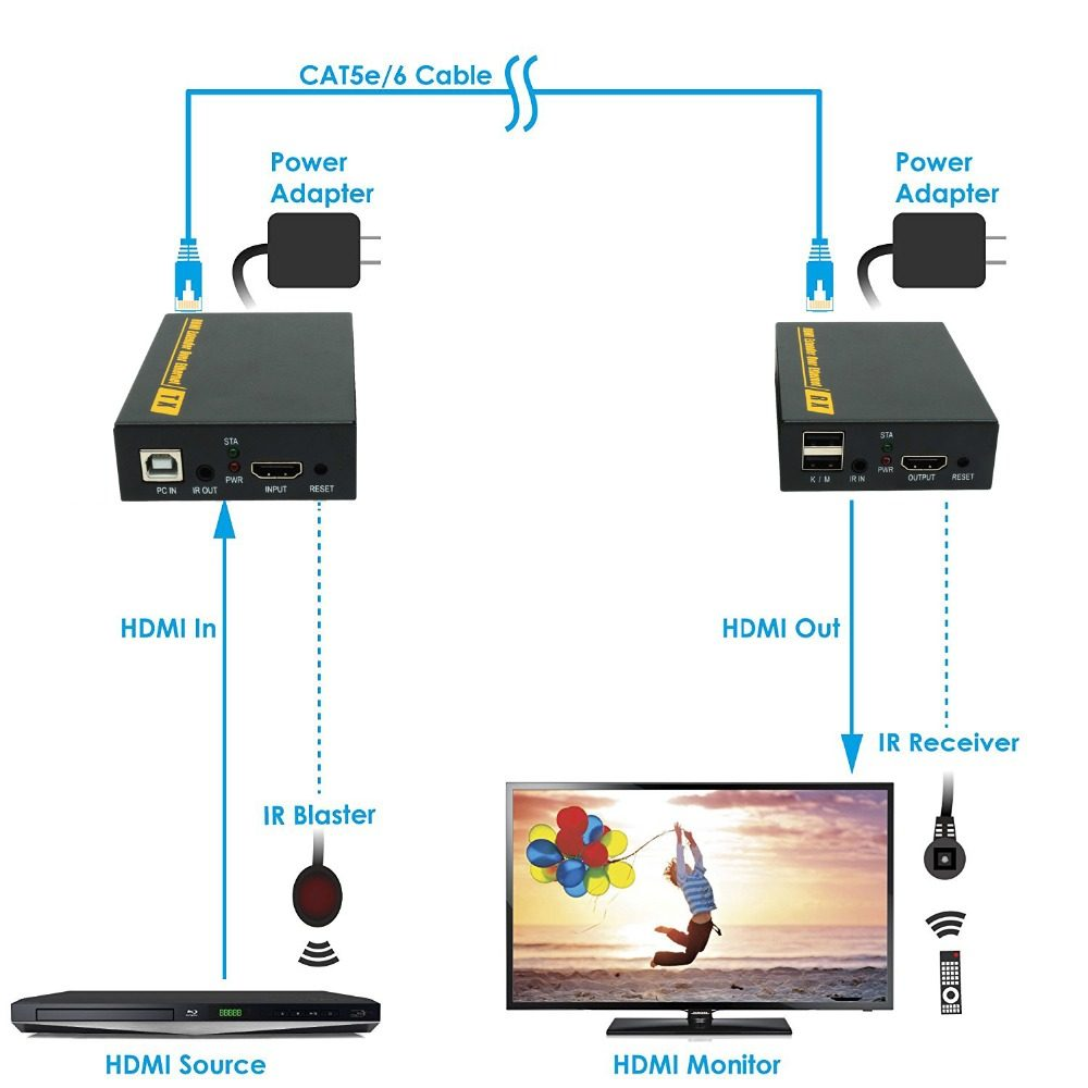 Pzj Ek01k Usb Hdmi Kvm Extender By Cat5e 6 Cat7 Up To 120m Details About 4x4 Cat6 Matrix Auto Switch Splitter Tcp Ip Suports One Sender Many Receivers 13 In Cables From Consumer