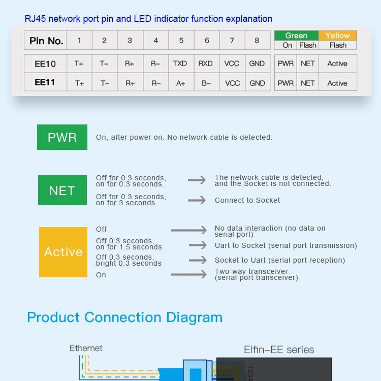 Последовательный порт RS232 к Ethernet последовательный порт устройство сервером Элфин-EE10 поддержка TCP/IP в телнет протоколу ModBus TCP протокол
