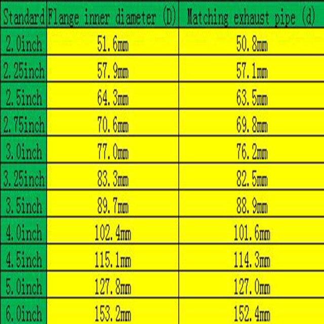"""범용 업그레이드 2.0 """"2.25"""" 2.5 """"2.75"""" 3.0 """"2.5 3.0 인치 자동차 부품 V-밴드 클램프 키트 터보 다운 파이프 배기 파이프 클램프"""