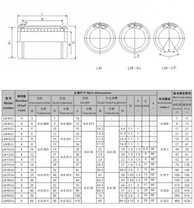 Image 2 - 4pcs/Lot LM20UUAJ 20mm Adjustable AJ type Linear Ball Bearing Bushing Linear Bearing 20x32x42 mm For 3D Printer CNC Parts