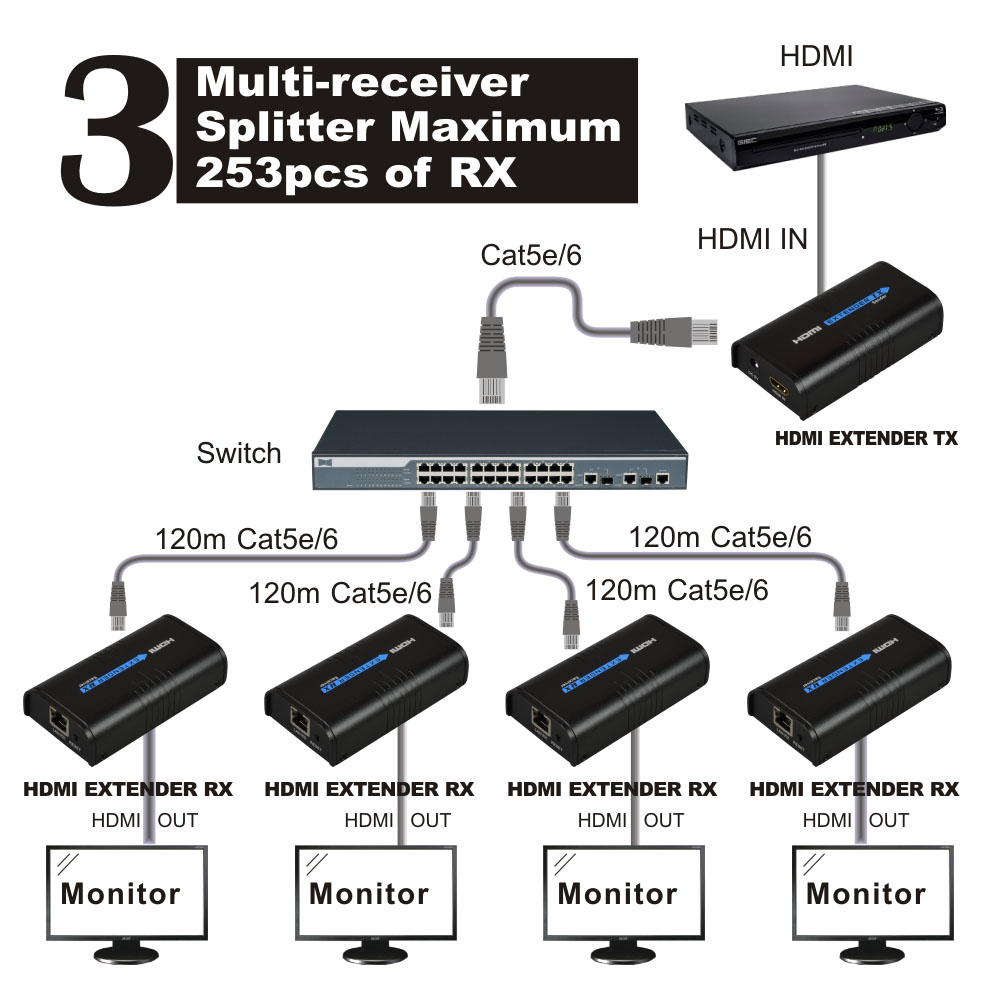 hdmi extender rj45 receiver rx sender tx over ethernet. Black Bedroom Furniture Sets. Home Design Ideas