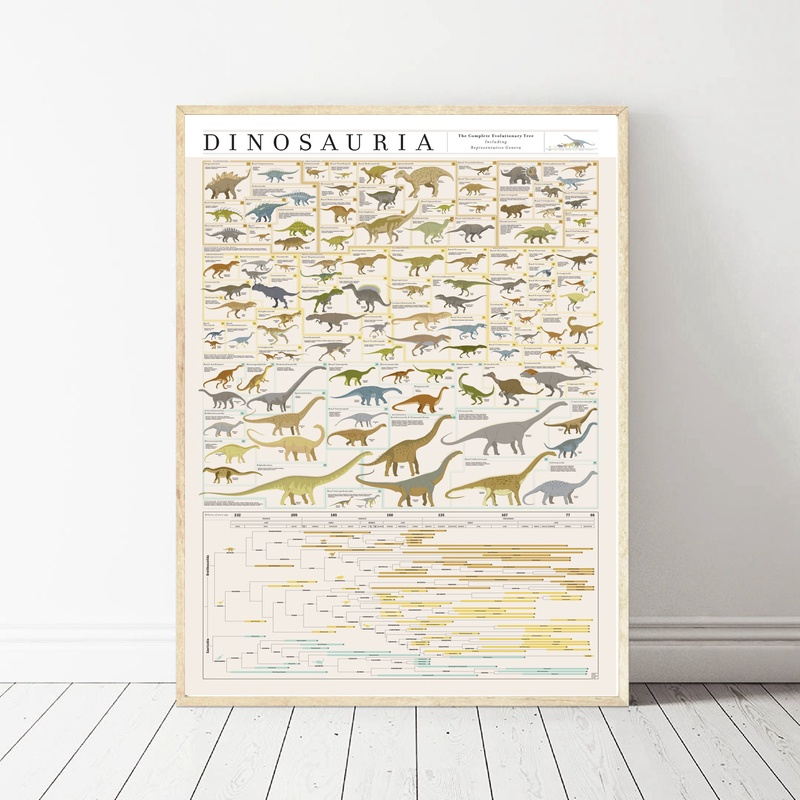 The Complete Evolutionary Dinosaur Tree Chart  Art Canvas Fabric Poster Prints Home Wall Decor Painting