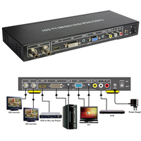 ALL To SDI Splitter Repeater Extended 2 Port Scaler Converter Composite VGA DVI AV HDMI Signal To HD Video 3G SDI Digital Analog