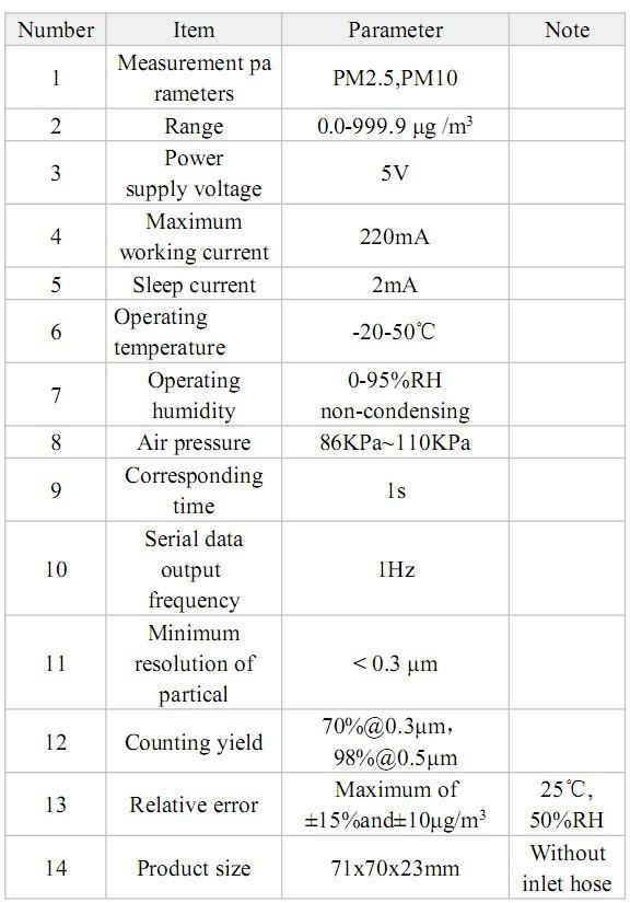 SDS011 (partikelsensor) - tabell över teknisk data