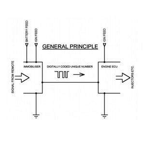 Image 5 - Module dimmobilisation pour Renault Immo programmateur, Module EDC15C3 DCU3R MSA15 SiriuS32 Fenix5, outil Immo