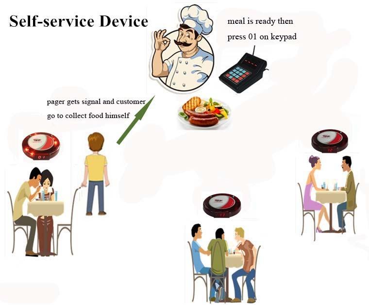 Wireless Restaurant coaster pager